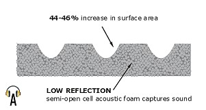 AcoustiContour diagram showing low reflection anechoic surface contour that increases the acoustic foam surface area by 45%