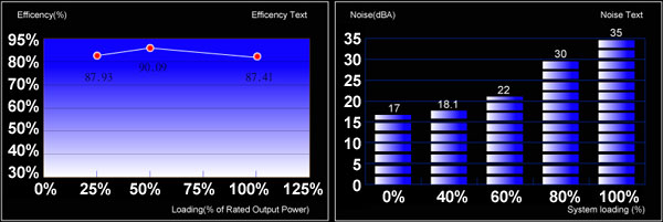 Efficiency and Noise level graph for Strike-X 1100W PSU