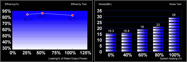 Efficiency and Noise level graph for Strike-X 600W PSU