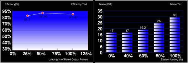 Efficiency and Noise level graph for Strike-X 800W PSU