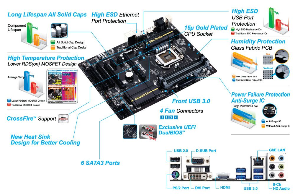 Image Result For Gigabyte Motherboard Ga
