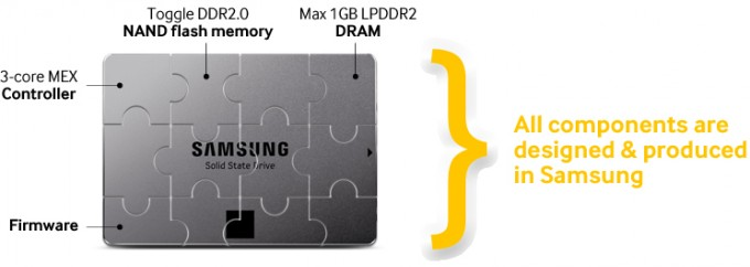 Now, Samsung have decided to get even more serious about their game and  have launched the EVO series of SSDs. These aim to be more affordable than  the PRO ...